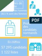 Profil des candidats aux élections municipales en Normandie