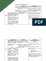 DSM 5, CI10 DIFERENCIAS.docx