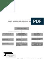 PARTE GENERAL DEL DERECHO REGISTRAL