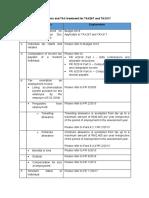 TAX treatment for TAX267 and TAX317 budget 2019