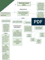 mapa conceptual habilidades gerenciales