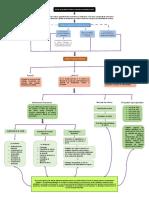 mapa conceptual Sistema Financiero