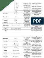 Important Formulas Table