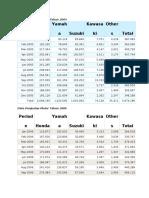 Data Penjualan Motor Tahun 2005.docx