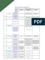 331950944-Ejemplos-de-Aspectos-Ambientales.pdf