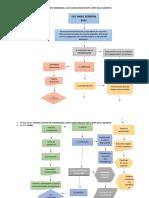 FLUJOGRAMA ISO 14001