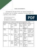 TABELA DE HOMINÍDEOS