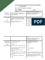 tarefa 6 - metodologias de operacionalização (conclusão) - Quadro