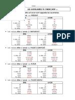 Les verbes auxiliaires à l'indicatif