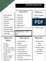 developmental domain concept map