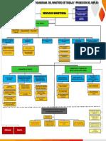 Organigrama_MTPE.pdf