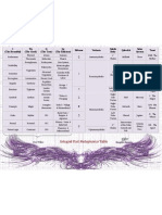 Integral Post Metaphysics Table