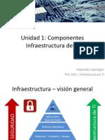 1. Introducción a la Infraestructura