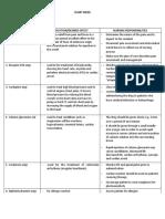 ecart-meds-with-nursing-responsibilities.docx