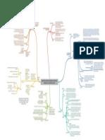 MAPA MENTAL - CONCEPTOS_ESTADO_TERRITORIO_GEOPOLTICA_ESPACIO_VITAL_ESTADOS_FALLIDOS.pdf
