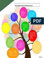 Árbol de ideas Aportes de la asistencia técnica