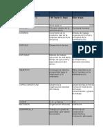 -cuadro-comparativo-Teorias-administrativas