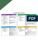 KIPP NYC Teacher Development Framework 2010-2011