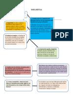 mapa mental proceso administrativo.docx