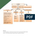 Mapa Conceptual Clasificación Empresas