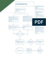 SD - RRB Invoice Process