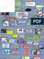 polimeros mapa mental