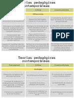 Cuadro comparativo - similitudes, diferencias y ventajas de las teorías estudiadas