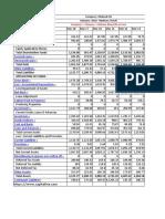 Balance Sheet Mukand Ltd