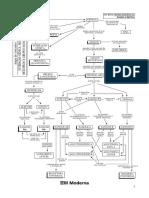[Mapa Mental] Interação Gênica.pdf