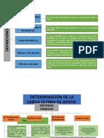 Geotecnia - Investigacion Carga ultima de apoyo.docx