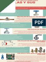 infografia de valvulas