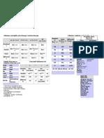 tabelki z odmianami