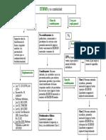 Mapa conceptual, ITBMS