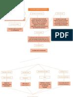 Mapa conceptual - Pilares