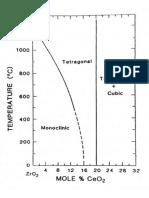 Diagramme CeO2-ZrO2