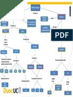 Mapa conceptual Medios de Transmisión