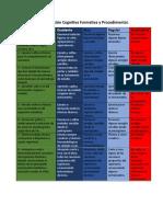 Rubrica de Evaluación Cognitiva Formativa y Procedimental