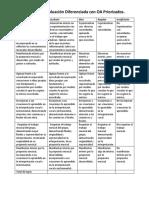 Criterios de Evaluación Diferenciada con OA Priorizados