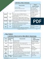 Shiseido HPLC Column Selection Chart