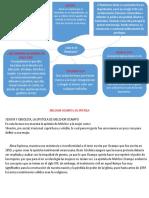 MAPA MENTAL Y EPISTOLA DE MELCHOR OCAMPO(LO Q.pptx