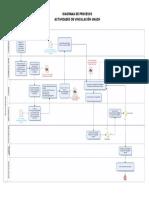 Proceso de Vinculacion - Diagrama