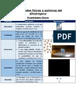 Dihidrógeno propiedades físicas y químicas