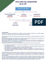 Interaccion-Componentes CIF