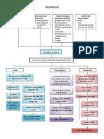 Patway Patofisiologi prematur Poltekes