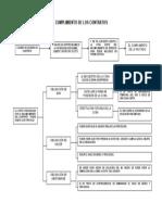 Cumplimiento de contratos materia civil 1 Procedimiento