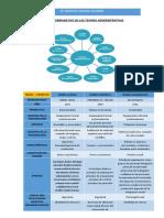 Cuadro-Comparativo-de-Las-Teorias-Administrativas
