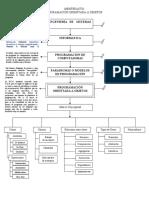 Mentefacto_Programación_Orientada_Objetos