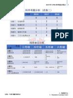 2019 UPSR 科学重点笔记.pdf