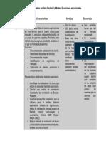 Cuadro comparativo Análisis Factorial y Modelo Ecuaciones estructurales.