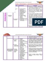 CARTEL DE COMPETENCIAS - CAPACIDADES 2020 4 AÑOS SECCION PATITOS